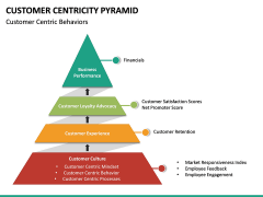 Customer Centricity Pyramid PPT Slide 3