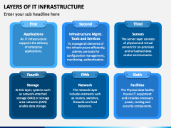 Layers of IT Infrastructure PPT Slide 1