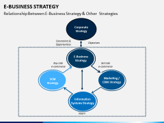 eBusiness Strategy PPT Slide 6