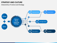 Strategy and Culture PPT Slide 3