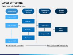 Levels of Testing PPT Slide 5