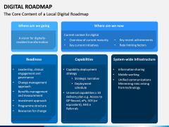 Digital Roadmap PPT Slide 9