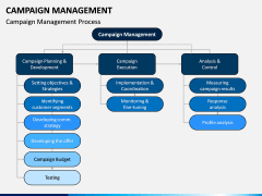Campaign Management PPT Slide 2