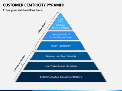 Customer Centricity Pyramid PPT Slide 2