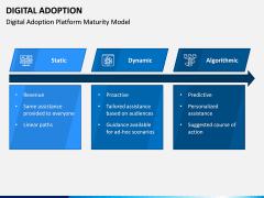 Digital Adoption PPT Slide 6