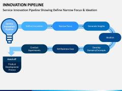 innovation Pipeline PPT Slide 7