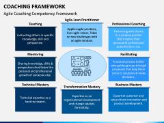 Coaching Framework PPT Slide 4