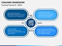 Coaching Framework PPT Slide 3