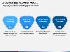 Customer Engagement Model PPT Slide 4
