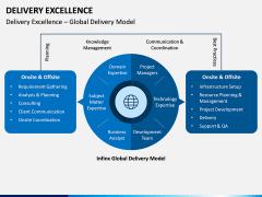 Delivery Excellence PPT Slide 10