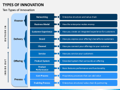 Types of Innovation PPT Slide 4