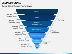 Demand Funnel PPT Slide 1