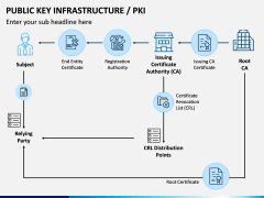 Public Key Infrastructure PPT Slide 3