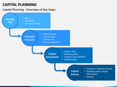 Capital Planning PPT Slide 4