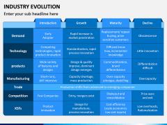 Industry Evolution PPT Slide 9