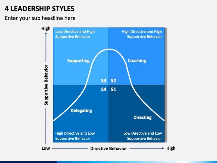 4 Leadership Styles PPT Slide 1