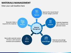 Materials Management PPT Slide 4