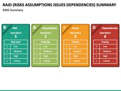 RAID (Risks Assumptions Issues Dependencies) Summary PPT Slide 2