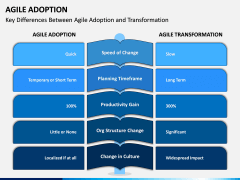 Agile Adoption PPT Slide 4