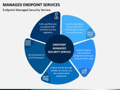 Managed Endpoint Services PPT Slide 3