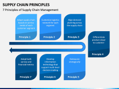 Supply Chain Principles PPT Slide 1