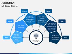 Job Design PPT Slide 2