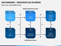 Job Demands - Resources (JD-R) Model PPT Slide 2