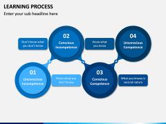 Learning Process PPT Slide 4