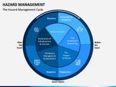 Hazard Management PPT Slide 1