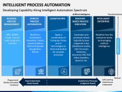 Intelligent Process Automation PPT Slide 14
