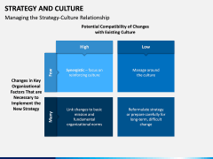 Strategy and Culture PPT Slide 5