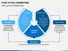 Push Vs Pull Marketing PPT Slide 4