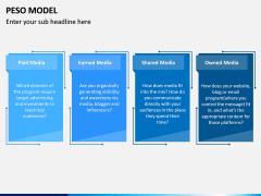 PESO Model PPT Slide 4