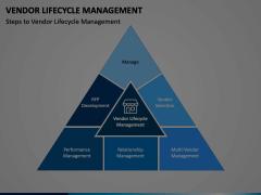 Vendor Lifecycle Management Animated Presentation - SketchBubble