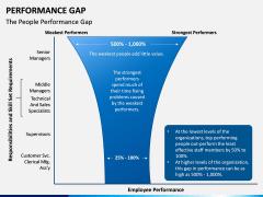 Performance Gap PPT Slide 3