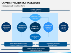 Capability Building PPT Slide 5