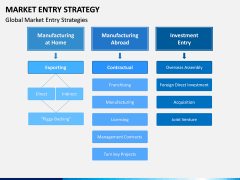 Market Entry Strategy PPT Slide 16