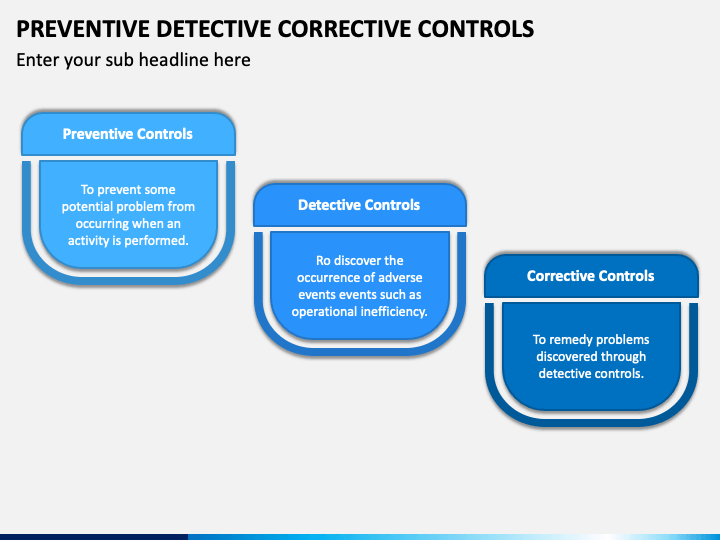 Preventive Detective Corrective Controls PPT Slide 1