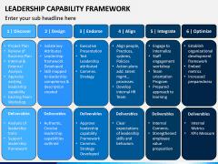 Leadership Capability Framework PPT Slide 5