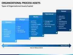 Organizational Process Assets PPT Slide 7