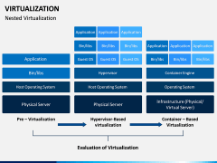 Virtualization PPT Slide 8