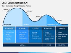 User Centered Design PPT Slide 7