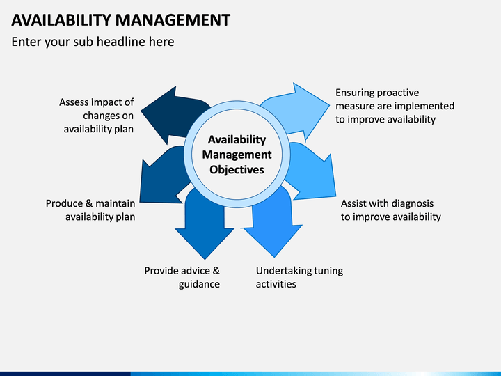 availability management powerpoint template