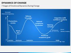 Dynamics of Change PPT Slide 6