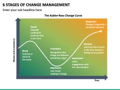 6 Stages Of Change Management PPT Slide 2