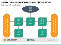 SCOR Model PPT Slide 4
