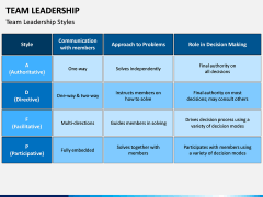 Team Leadership PPT Slide 5