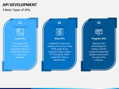 API Development PPT Slide 7
