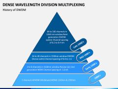 DWDM PPT Slide 1