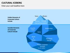 Cultural Iceberg PPT Slide 3